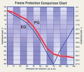 AMSOIL Antifreeze and Engine Coolant vs. propylene glycol